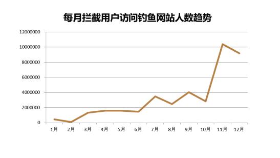 2010年金山毒霸拦截钓鱼网站的次数