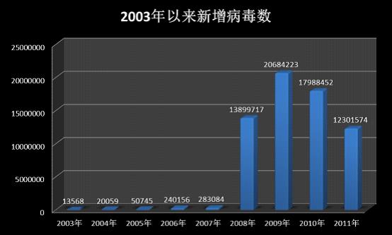 每年新增病毒数量统计(2003年以来)