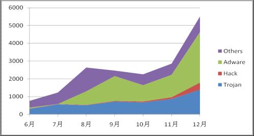 2011年新增手机病毒分类统计