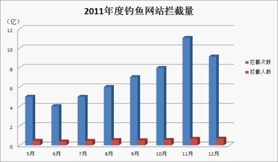 2011年5-12月拦截到钓鱼网站的次数和人数统计
