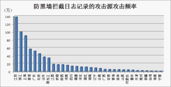 攻击频率统计(来源:防黑墙日志)